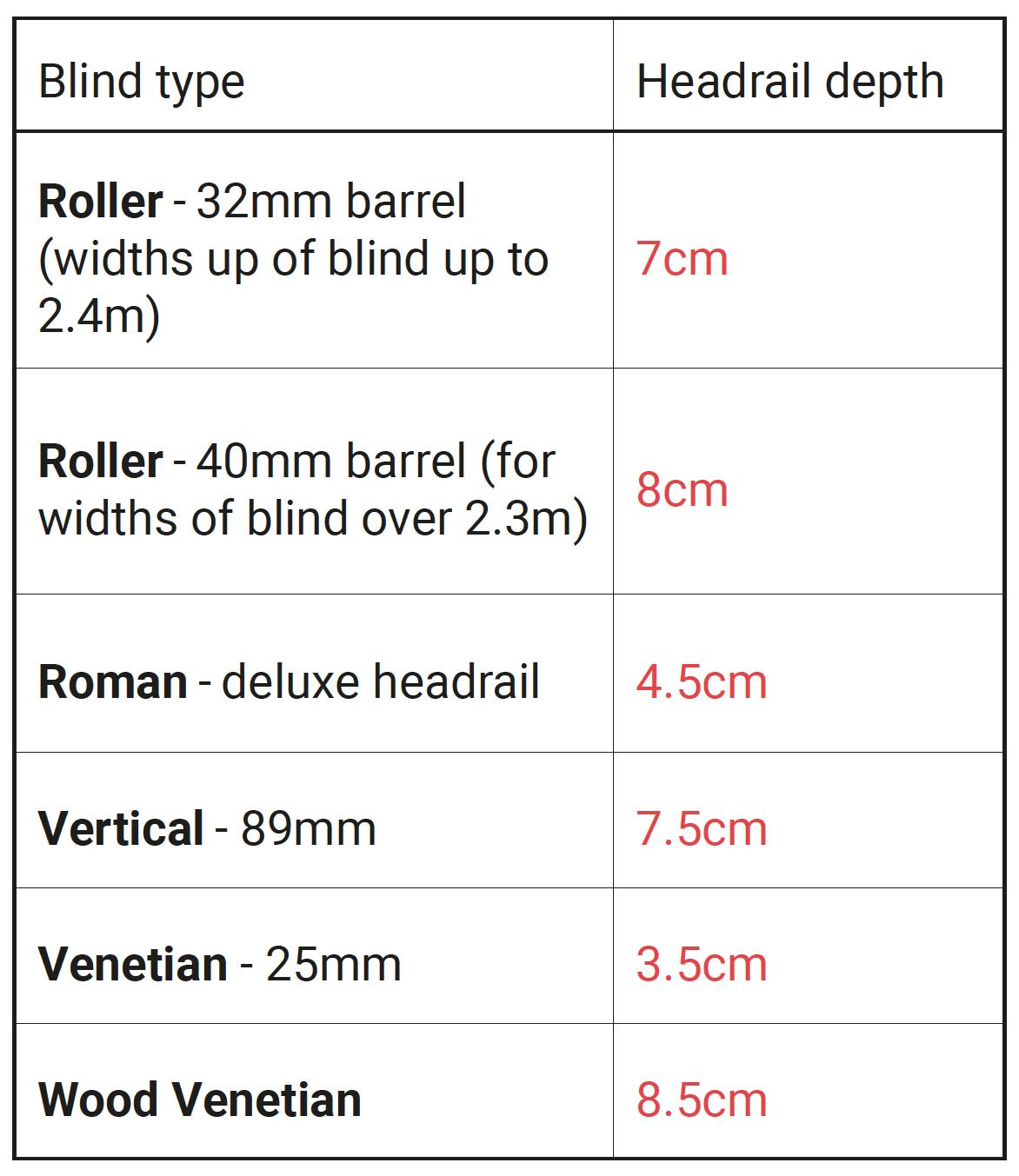headrail-table